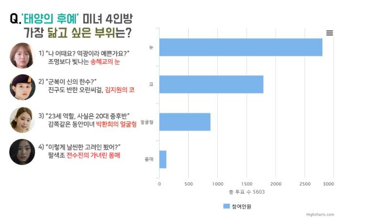 쥬얼리성형외과, '태양의 후예' 미녀 4인방 설문조사 실시